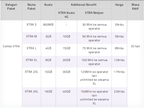 Perbandingan Harga Paket Internet 4G Semua Operator XL