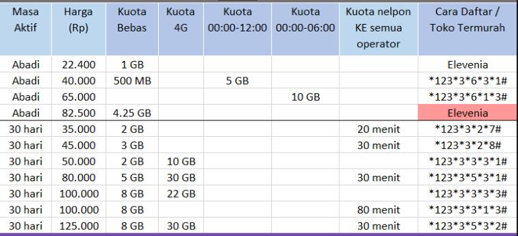 Perbandingan Harga Paket Internet 4G Semua Operator 4G tri