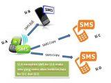 Cara Menghentikan SMS Copy 2255 di Kartu Telkomsel Anda
